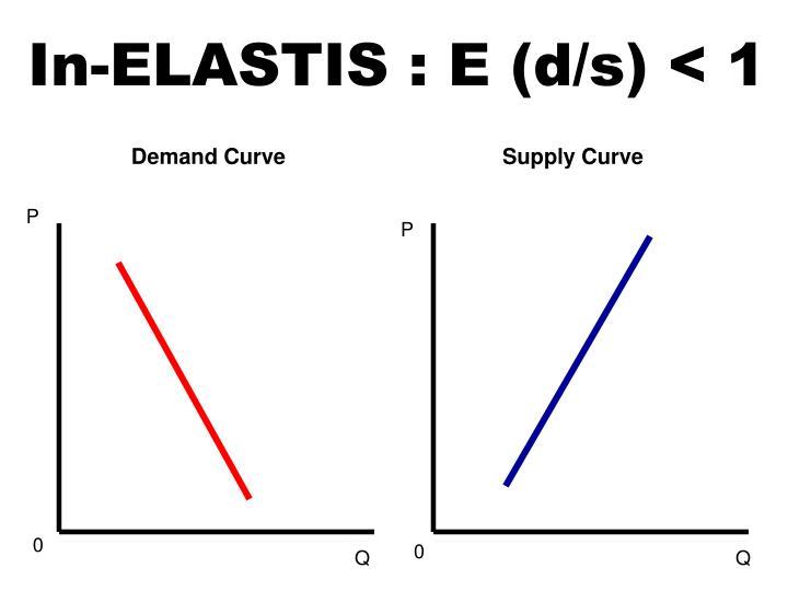 In-ELASTIS : E (d/s) < 1
