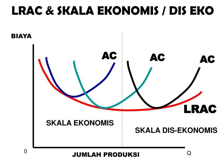 LRAC & SKALA EKONOMIS / DIS EKO