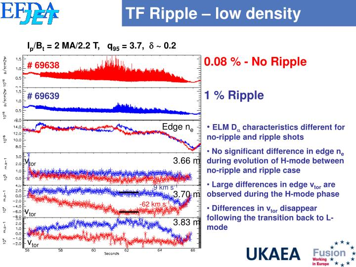 TF Ripple – low density