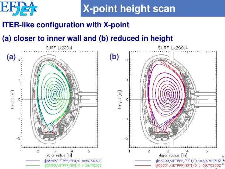 X-point height scan