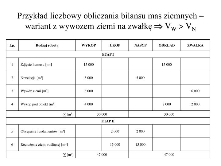 Przykład liczbowy obliczania bilansu mas ziemnych – wariant z wywozem ziemi nazwałkę
