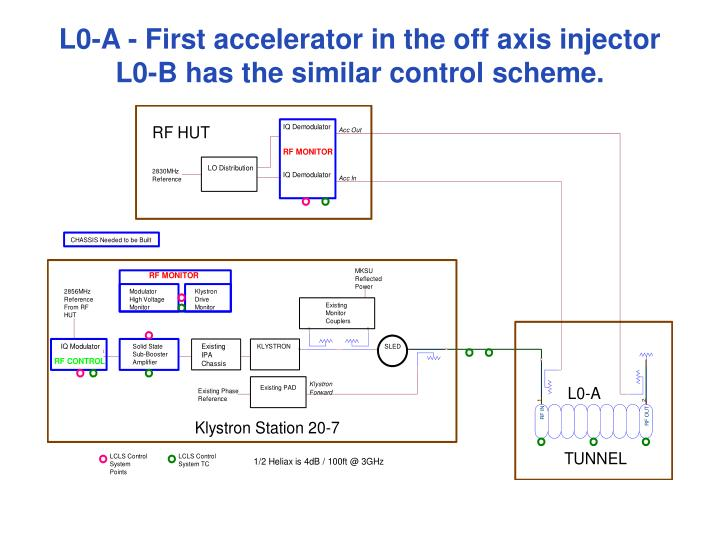 L0-A - First accelerator in the off axis injector
