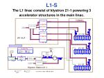 l1 s the l1 linac consist of klystron 21 1 powering 3 accelerator structures in the main linac