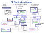 rf distribution system