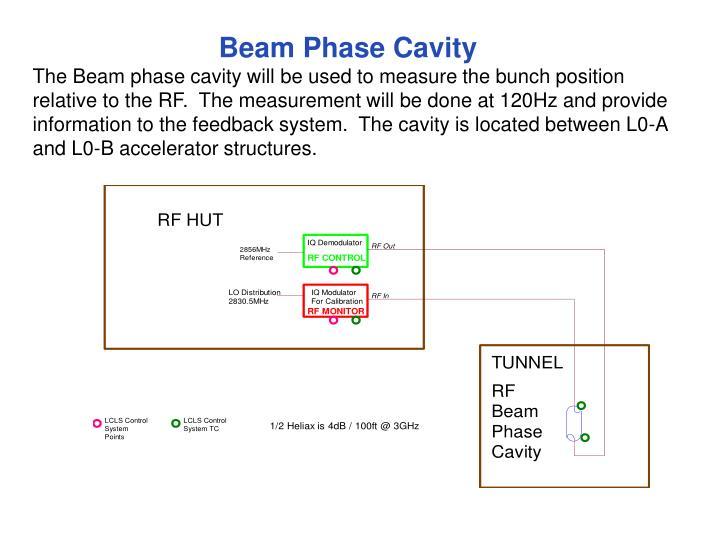 Beam Phase Cavity
