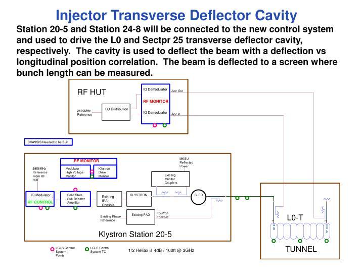Injector Transverse Deflector Cavity