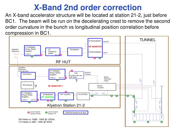 X-Band 2nd order correction