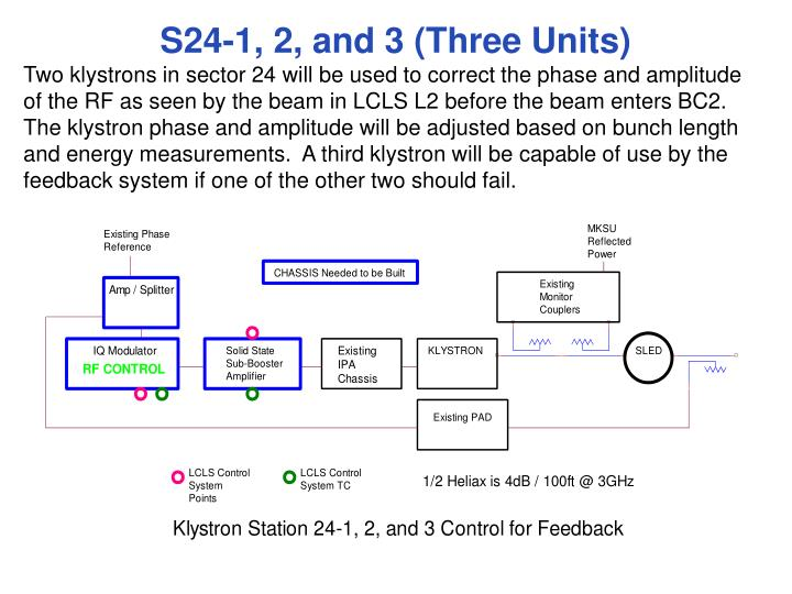 S24-1, 2, and 3 (Three Units)