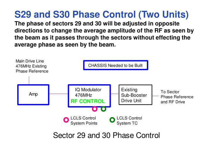 S29 and S30 Phase Control (Two Units)