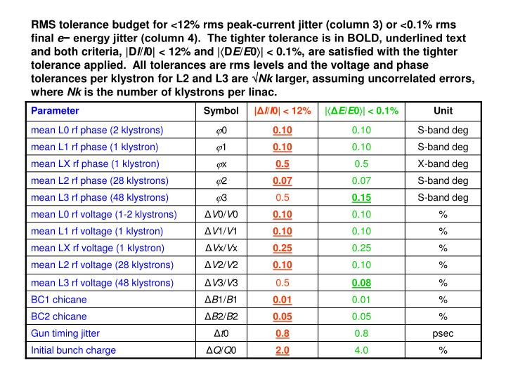 RMS tolerance budget for <12% rms peak-current jitter (column 3) or <0.1% rms final