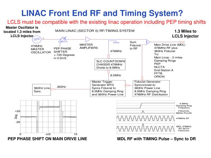 LINAC Front End RF and Timing System?