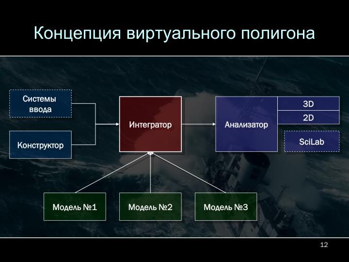 Концепция виртуального полигона