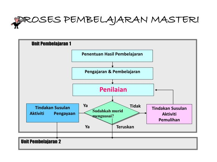 Unit Pembelajaran 1