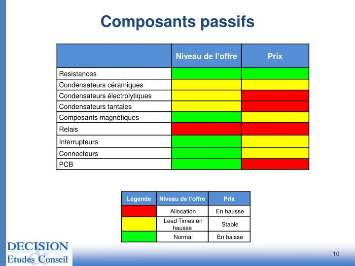 Composants passifs