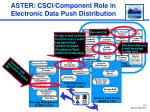 aster csci component role in electronic data push distribution