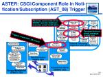 aster csci component role in noti fication subscription ast 08 trigger