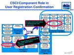 csci component role in user registration confirmation