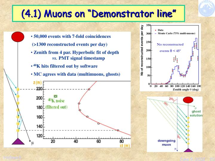 "(4.1) Muons on ""Demonstrator line"""