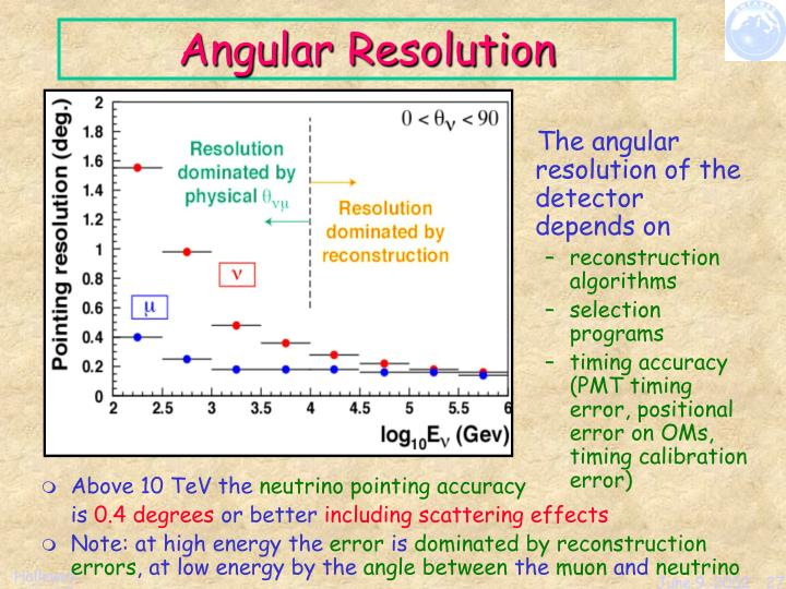 The angular resolution of the detector depends on
