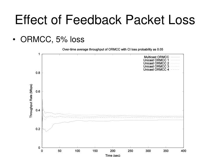 Effect of Feedback Packet Loss