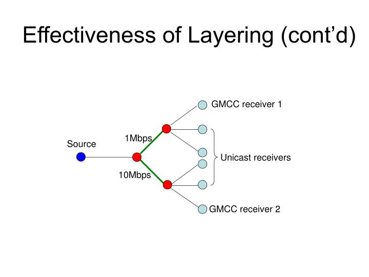 Effectiveness of Layering (cont'd)