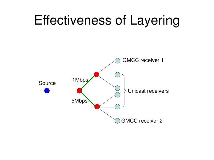 Effectiveness of Layering