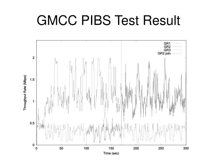 GMCC PIBS Test Result