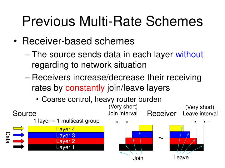 Previous Multi-Rate Schemes