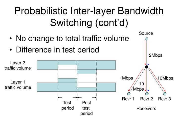 Probabilistic Inter-layer Bandwidth Switching (cont'd)