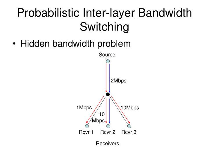 Probabilistic Inter-layer Bandwidth Switching