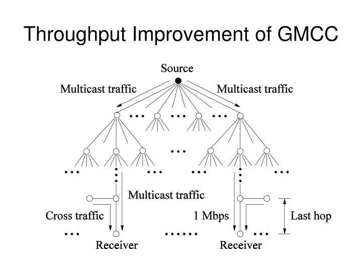 Throughput Improvement of GMCC