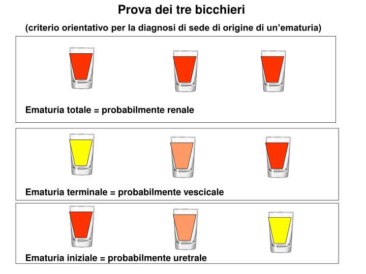 Prova dei tre bicchieri