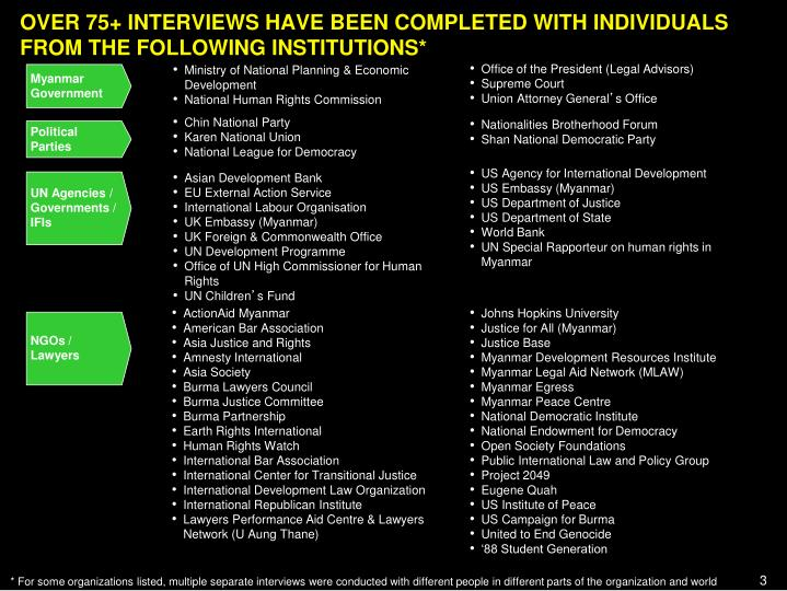 OVER 75+ INTERVIEWS HAVE BEEN COMPLETED WITH INDIVIDUALS FROM THE FOLLOWING INSTITUTIONS*
