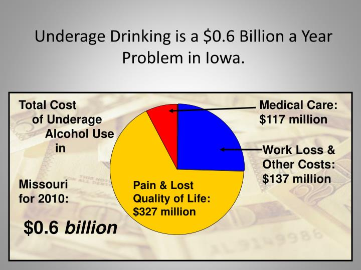 the problem of underage drinking 10 dangers and problems of teenage drinking updated on november 5 i do applaud the police effort on this front because underage drinking is a societal problem.