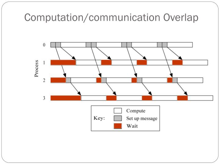 Computation/communication Overlap