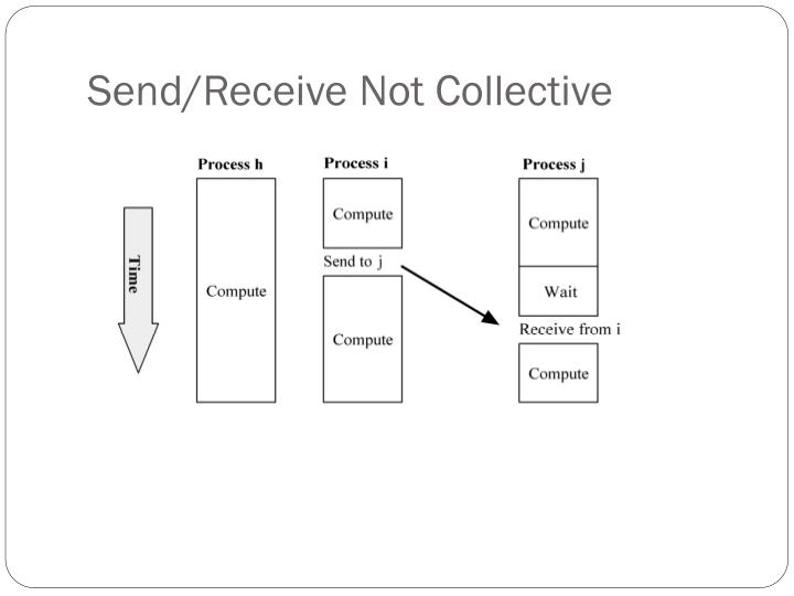 Send/Receive Not Collective