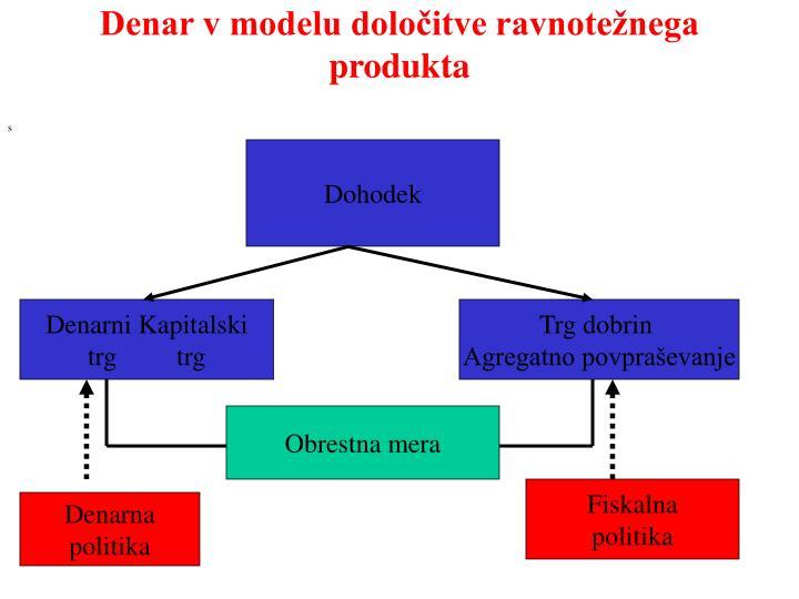 Denar v modelu določitve ravnotežnega produkta