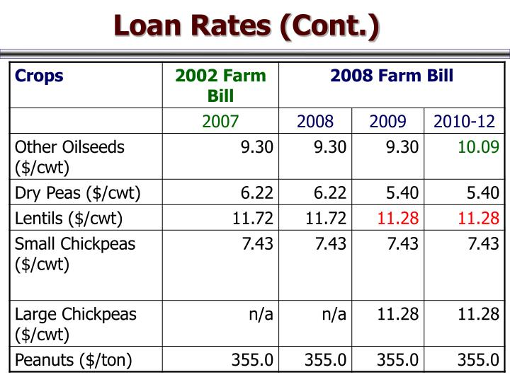 Loan Rates (Cont.)