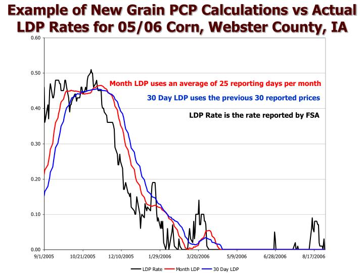 Example of New Grain PCP Calculations vs Actual LDP Rates for 05/06 Corn, Webster County, IA