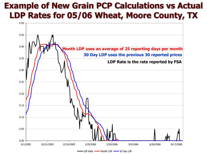 Example of New Grain PCP Calculations vs Actual LDP Rates for 05/06 Wheat, Moore County, TX