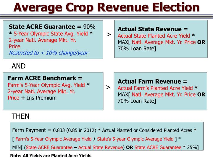 Average Crop Revenue Election