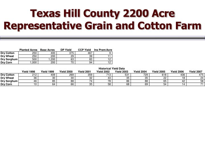 Texas Hill County 2200 Acre Representative Grain and Cotton Farm