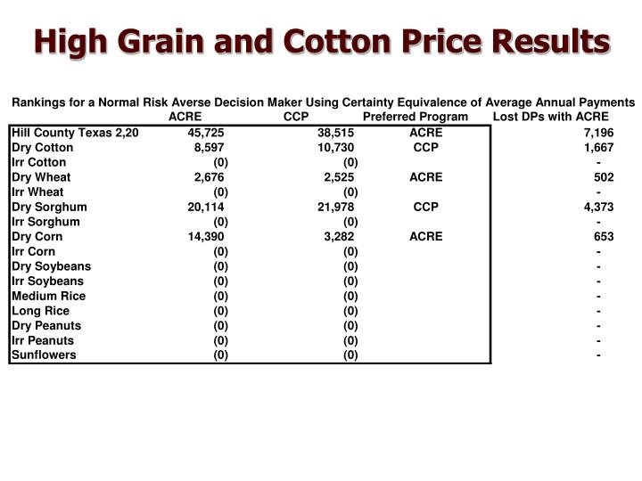 High Grain and Cotton Price Results