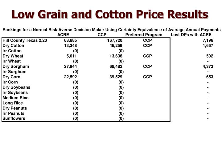 Low Grain and Cotton Price Results