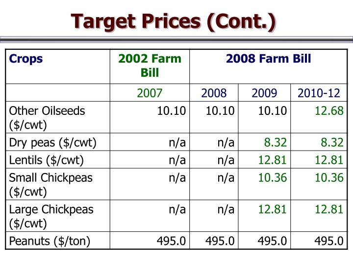 Target Prices (Cont.)