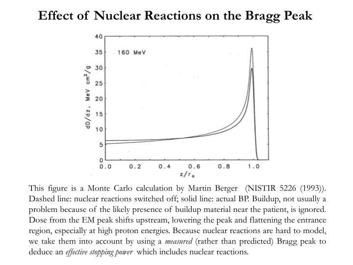 Effect of Nuclear Reactions on the Bragg Peak