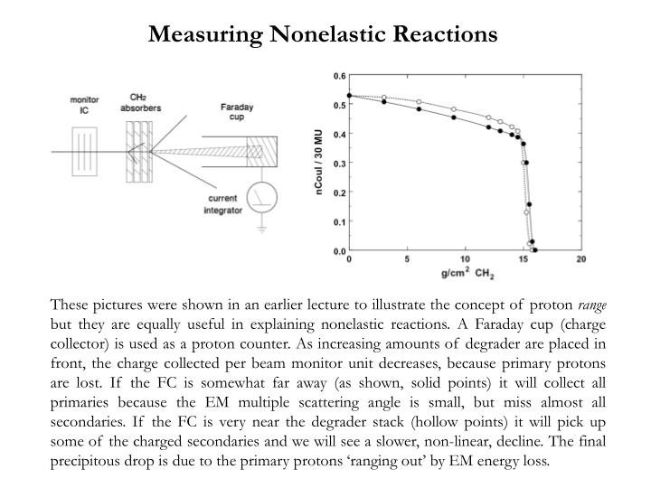Measuring Nonelastic Reactions