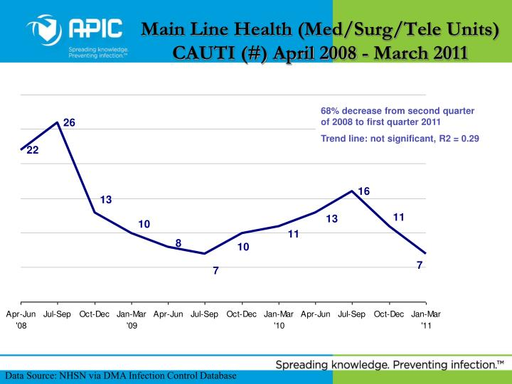 Main Line Health (Med/Surg/Tele Units)