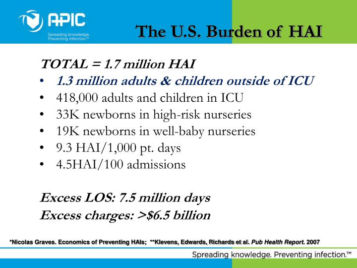 The U.S. Burden of HAI
