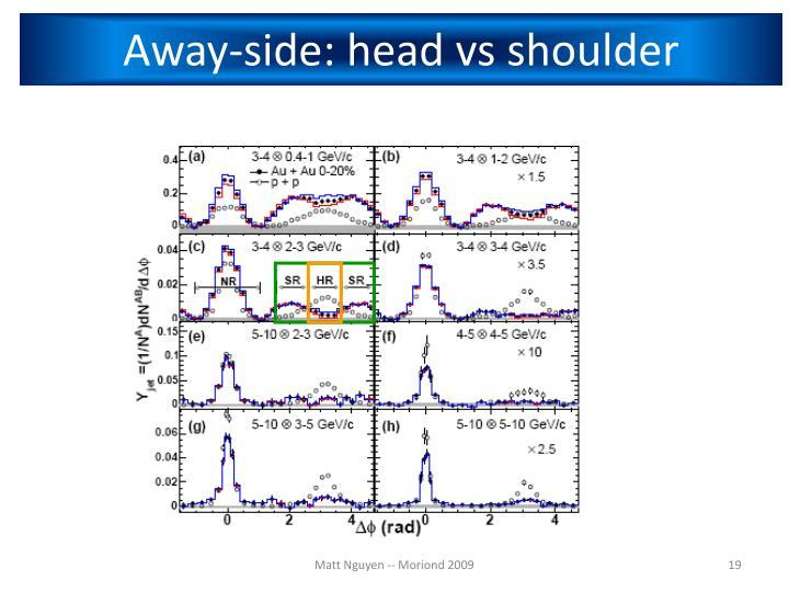 Away-side: head vs shoulder